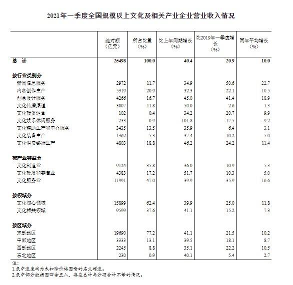 傲世皇朝平台一季度全国规模以上文化及相关产业企业营收增40.4% 市场回暖迹象明显