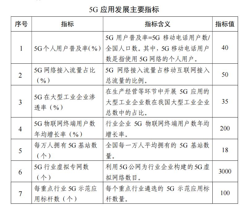 傲世皇朝平台工信部:到2023年5G个人用户数将超5.6亿
