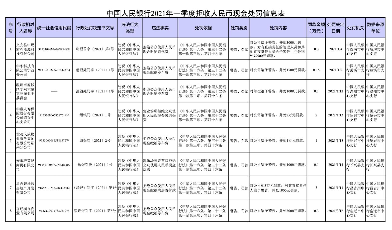 傲世皇朝平台央行公布一季度拒收人民币现金处罚情况 华泰人寿、世贸天成等8单位被曝光