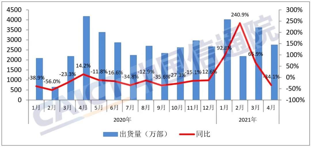 中国信息通信研究院:4月国内手机出货量2748.6万部 77.9%为5G手机