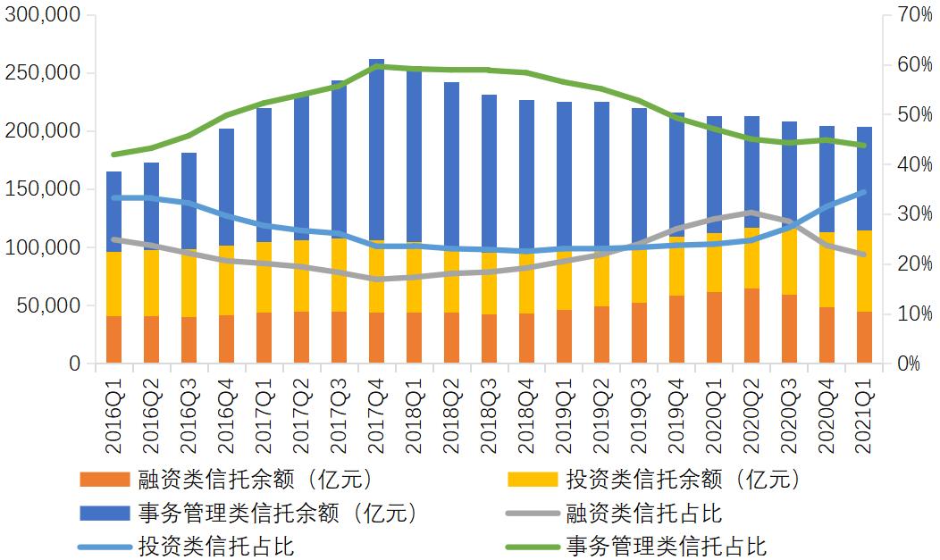 一季度信托资产规模为20.38万亿元 融资类信托规模下降