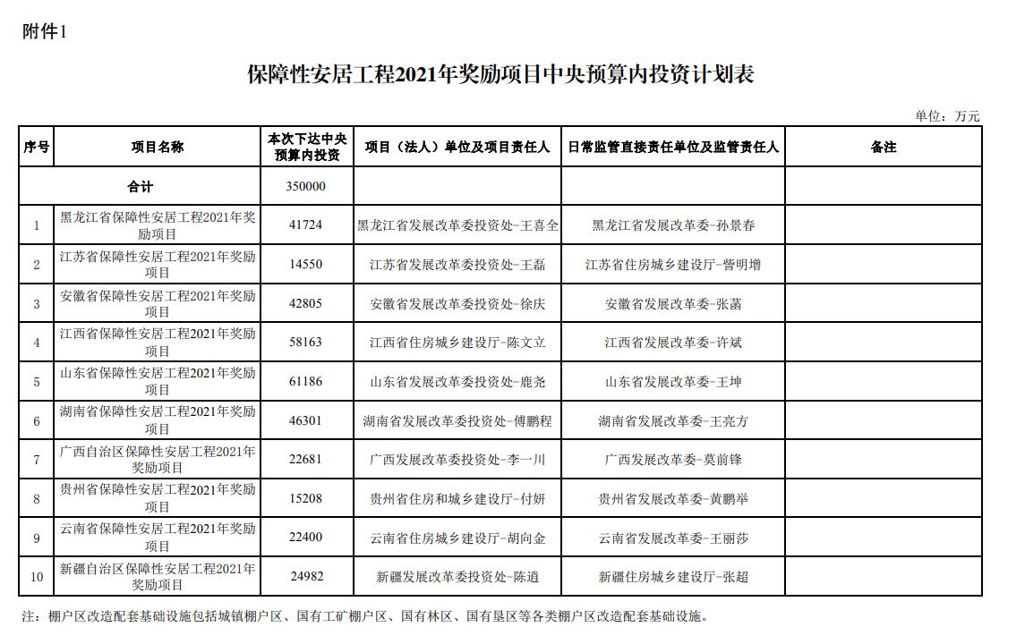 发改委下达35亿元保障性安居工程奖励 黑龙江、新疆等10个省份进行奖励
