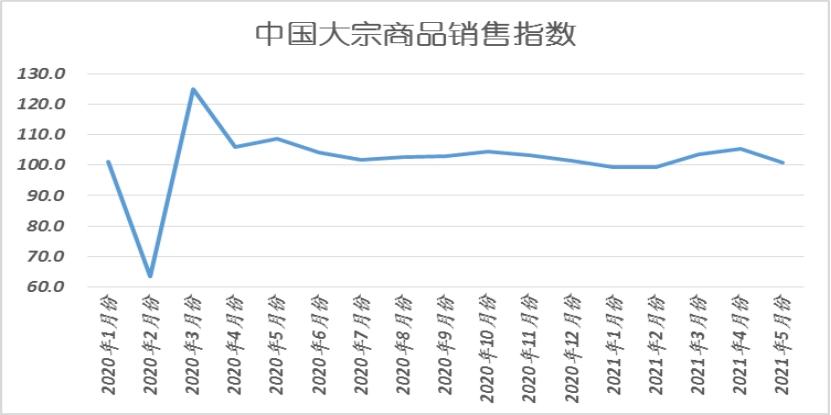 傲世皇朝平台中物联:5月中国大宗商品指数(CBMI)为100.2%