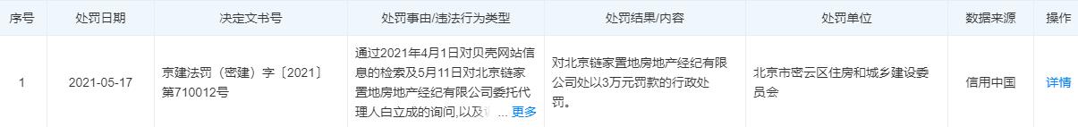 傲世皇朝平台链家因禁止交易的经济适用房被罚3万元