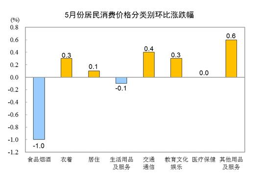 傲世皇朝平台统计局:2021年5月CPI同比上涨1.3% 猪肉价格下降23.8%