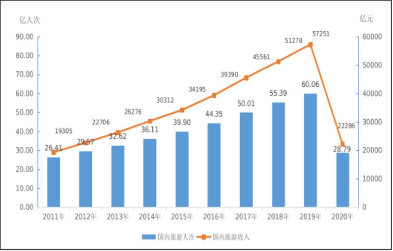 旅游收入gdp_今年上半年上海旅游收入1724亿元恢复至2019年同期的78%