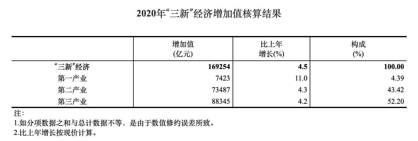 中国2020年gdp_2020年各国GDP排名:美国同比下降3.5%,中国GDP总量排名全球第二