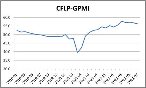 7月份全球制造业PMI为56.3%,连续两个月环比回落