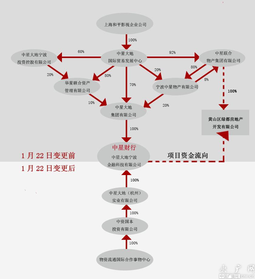 中星财行兑付未果涉嫌自融 国资股东和平影视相关平台接连爆雷