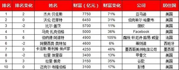 央广《王冠红人馆》财经报告:破解巴菲特股东