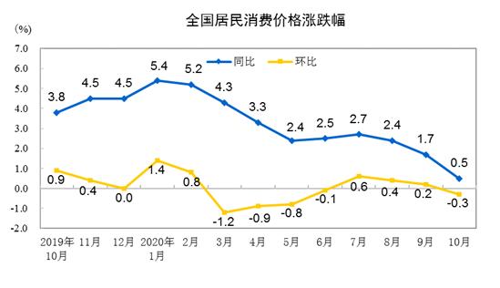国家统计局:10月CPI同比上涨0.5